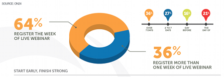 Webinar-registration-timing-ON24-450x155