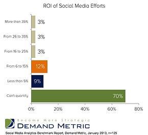 roi-social-demand-1301314-marketing-profs