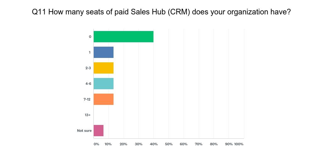 HubSpot User Survey Q11