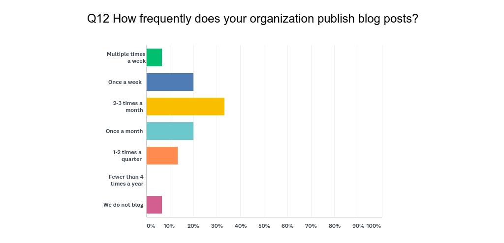 HubSpot User Survey Q12