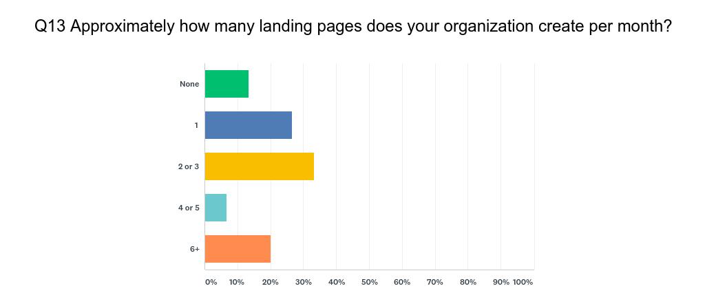 HubSpot User Survey Q13