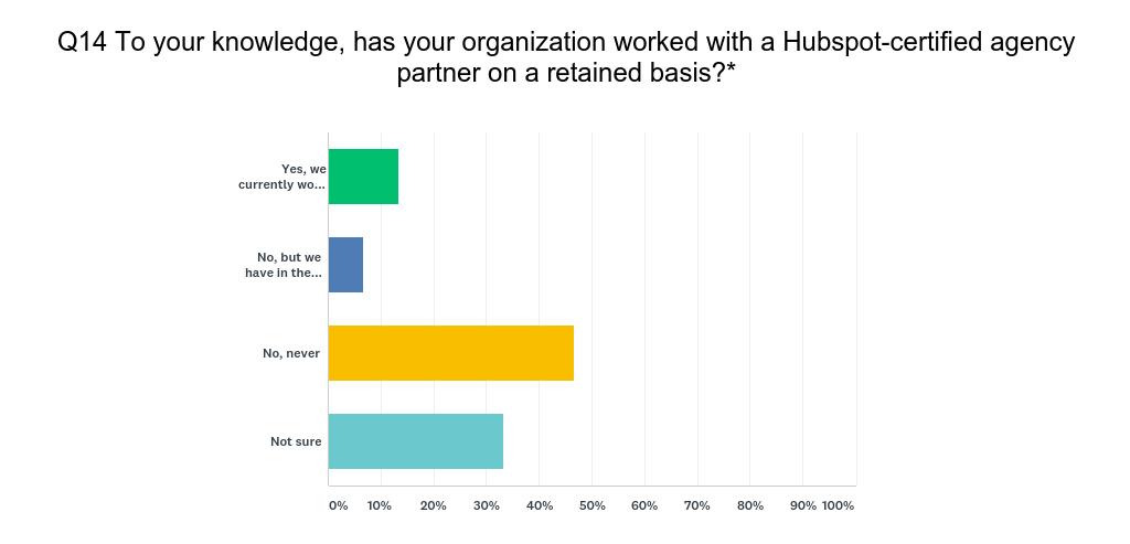 HubSpot User Survey Q14
