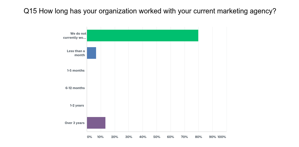 HubSpot User Survey Q15