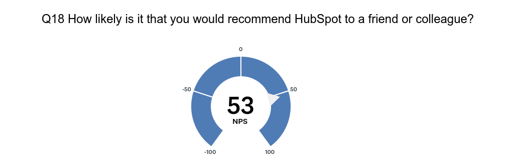 HubSpot User Survey Q18