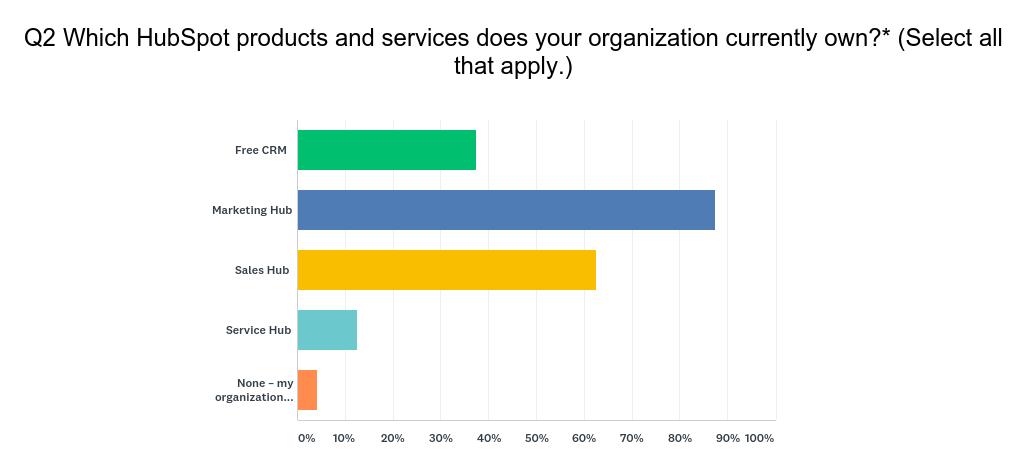 HubSpot User Survey Q2