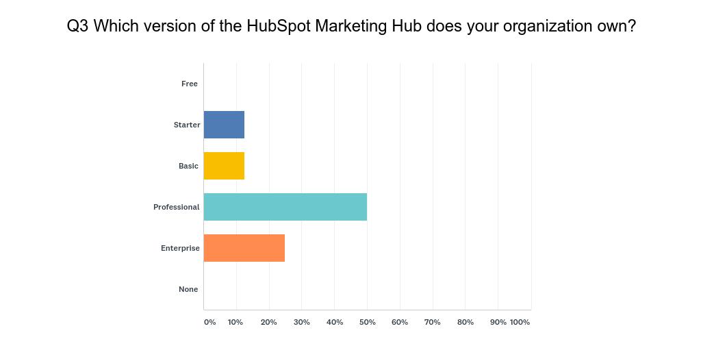 HubSpot User Survey Q3