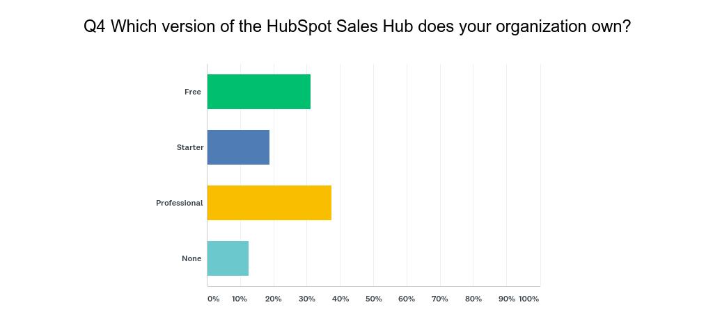 HubSpot User Survey Q4