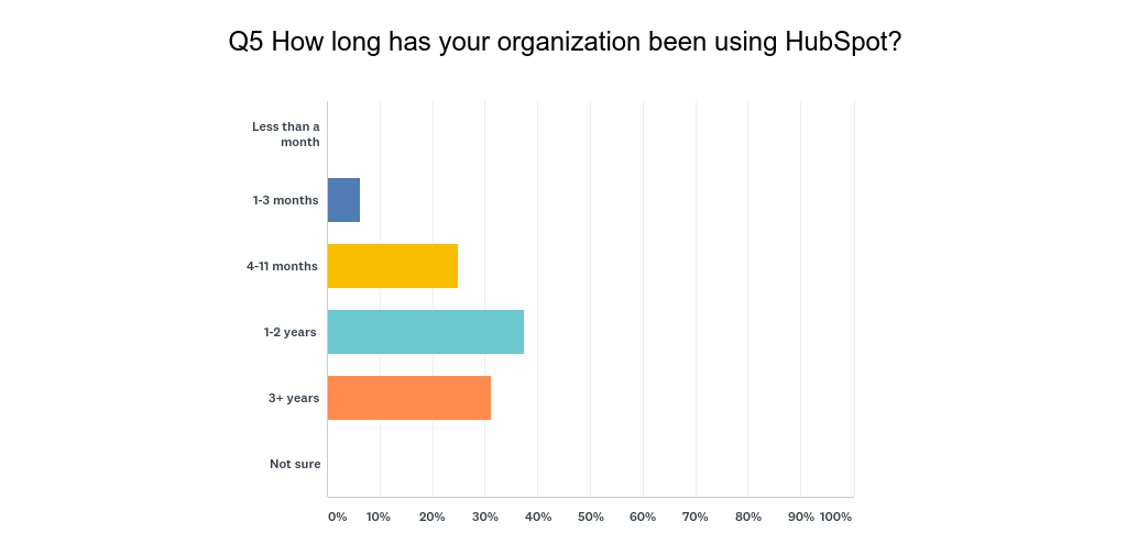 HubSpot User Survey Q5