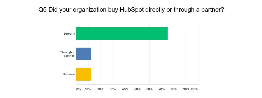 HubSpot User Survey Q6