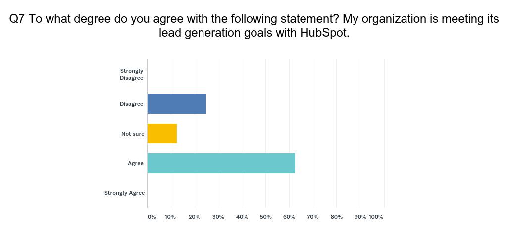 HubSpot User Survey Q7
