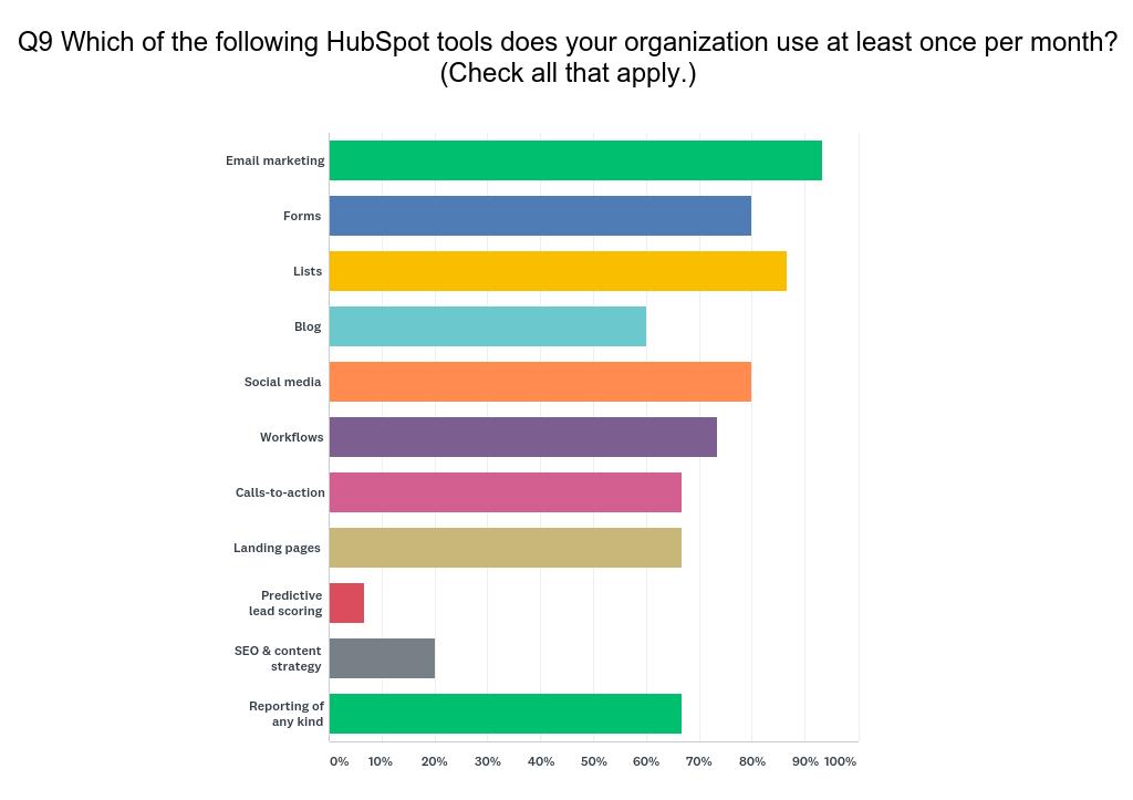 HubSpot User Survey Q9