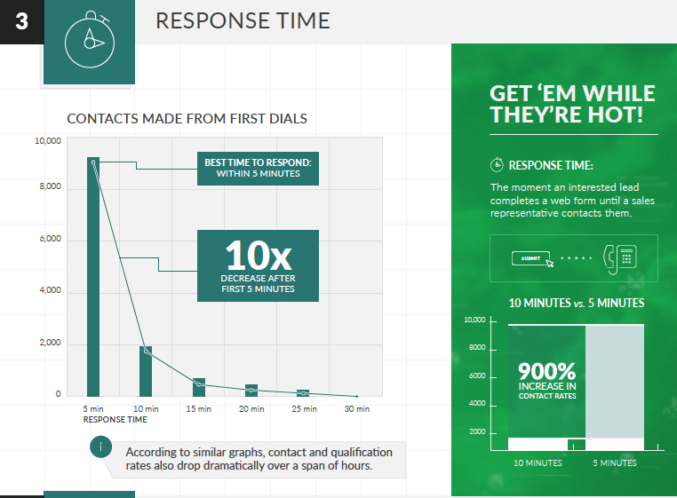 Best Practice for Lead Response Management by InsideSales.com